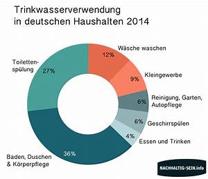 Wasserverbrauch Deutschland 2016 : der pro kopf wasserverbrauch in deutschland eine bersicht ~ Frokenaadalensverden.com Haus und Dekorationen