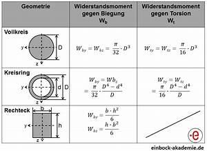 Statische Moment Berechnen : widerstandsmomente berechnen einbock akademie ~ Themetempest.com Abrechnung