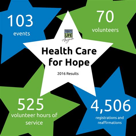 Health Care For Hope 2016 Results  Donor Network Of Arizona