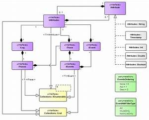 Class Diagram Of Event Log Object Model Library