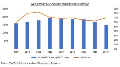 graphite electrode   verge   structural change