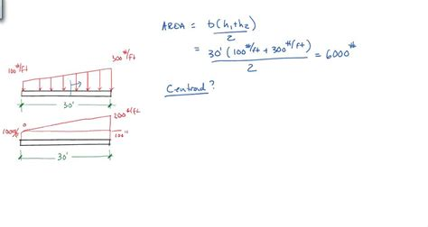 finding resultants  distributed beam loading conditions