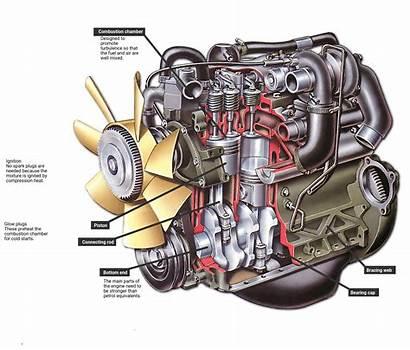 Engine Diesel Works Compression