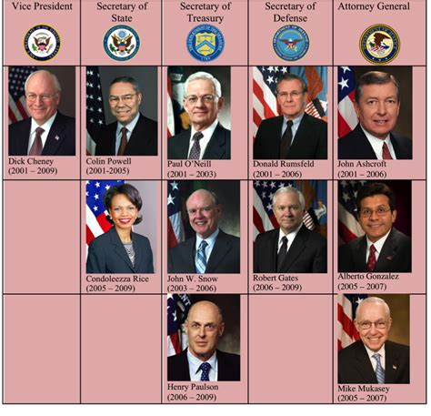 Bush Administration Cabinet by George Hw Bush Cabinet Members
