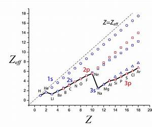 quantum chemistry - Why is 2s more stable than 2p, if 2p ...