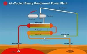 Conventional Geothermal Power Plant  U2013 Back Pressure Or Condensing
