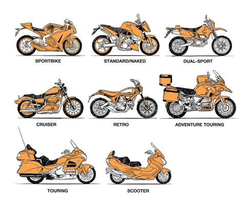 How To Choose The Right Type Of Motorcycle For Your Needs.