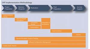 sap knowledge sap implementation methodology With implementation methodology template