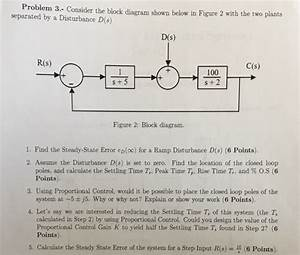 Solved  Consider The Block Diagram Shown Below In Figure 2
