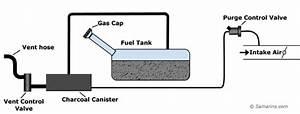 P0455 Evaporative Emission Control System Leak Detected