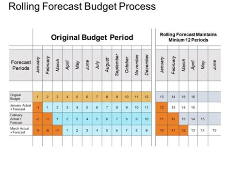 rolling forecast budget process powerpoint  rules