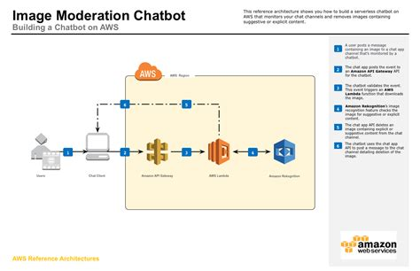 amazon aws chatbot reference architecture dragon