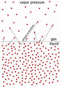 Diagram Of Liquid Pressure