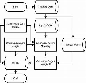 Flowchart Proses Training Elm