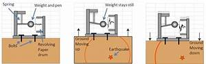 How Stuff Works    How Does A Seismograph Work  What Is