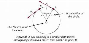 Kinematics - Proof Of Centripetal Acceleration Angle  Theta  Is The Same