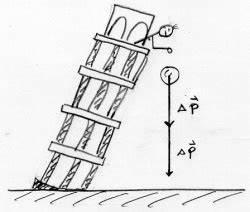 Freier Fall Geschwindigkeit Berechnen : kraft und impuls schulphysikwiki ~ Themetempest.com Abrechnung