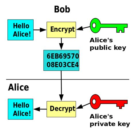 how does end to end encryption work in whatsapp quora