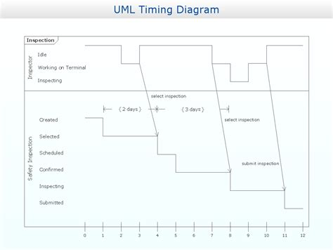 timing diagram uml design   diagrams business