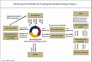Energy and Infrastructure Financial Advising and Fund ...