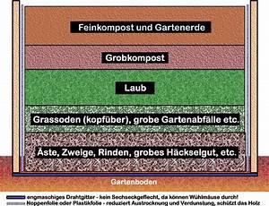 Hochbeet Aufbau Schichten : rund um den garten hochbeete garten 2013 update 2015 2016 ~ Articles-book.com Haus und Dekorationen