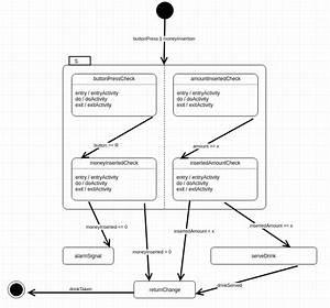 Uml State Machine Diagram - Parallel Processes