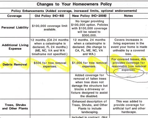 Homeowners insurance companies may consider you a high risk for various reasons. Ripoff Report > USAA Insurance Comp Review - San Antonio, Texas