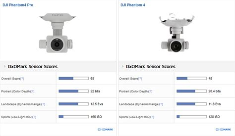 dxomark benchmarks  popular drone camera sensors dxomark