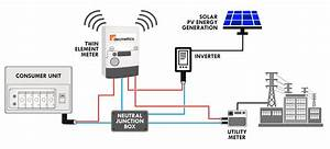 Solar Net Metering Wiring Diagram Copy Solar Irradiance On Grid Solar Power Systems With Net