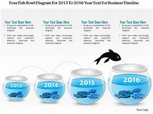 1214 Four Fish Bowl Diagram For 2013 To 2016 Year Text For