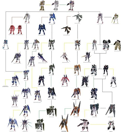 Gundam 00 Mobile Suit List by Gundam Gundam 00 Celestial Being Mobile Suit Tree