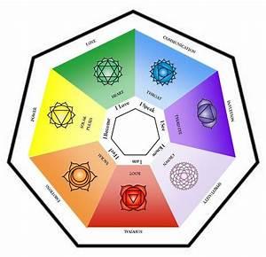 Chakra Chart  Chakras