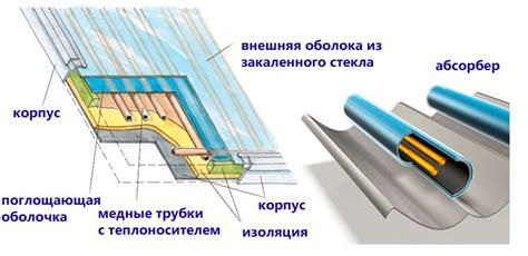 Исследование и испытания вакуумных солнечных коллекторов в системах теплоснабжения