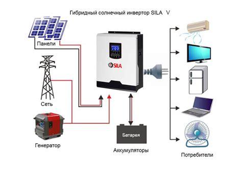 Сетевые солнечные электростанции для дома и бизнеса
