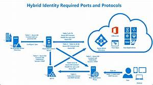 Hybrid Identity Required Ports And Protocols