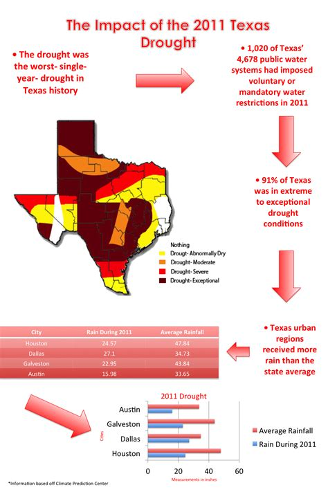 Texas Drought Infographic The Water Issues