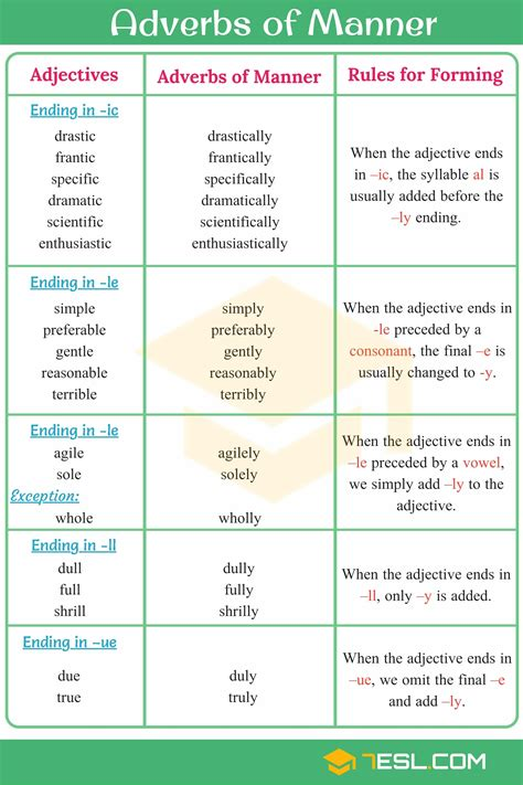 An adverb is a modifier that tells us how, when, where, how often, or how much. Adverbs of Manner: Useful Rules, List & Examples • 7ESL