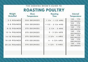 Prime Rib Roasting Chart Roasting Poultry Stuffed Whole Chicken Oven Roasted