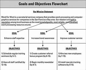 marketing plan okay i know this is from the dummies With company goals and objectives template