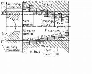 Toleranzen Und Passungen Berechnen : kugellager passung berechnen automobil bau auto systeme ~ Themetempest.com Abrechnung