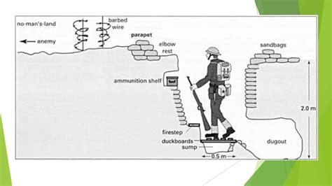 Trench Diagram Artilleries