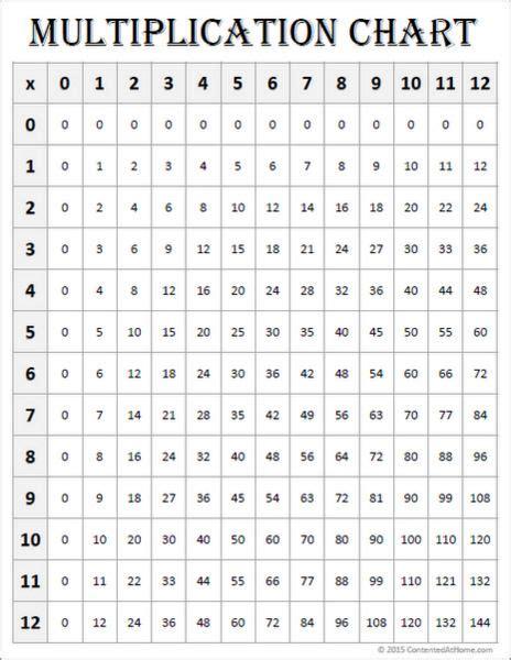 math printables multiplication chart   white