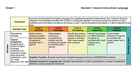 Wida Elp Standards And Resource Guide Reviews