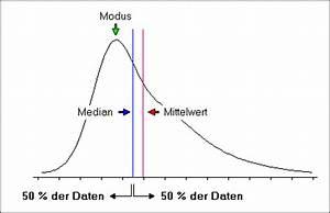 Mittelwert Berechnen Statistik : median ~ Themetempest.com Abrechnung