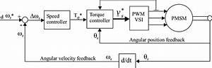6  Block Diagram Of Pmsm Control Scheme Incorporating