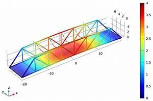 Modeling a Pratt Truss Bridge COMSOL Blog