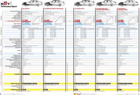 comparison audi rs bmw  competition package jaguar