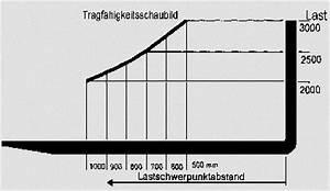 Haushaltsgeld 2 Personen Berechnen : gabelstapler hauptpr fungsfragen ~ Themetempest.com Abrechnung
