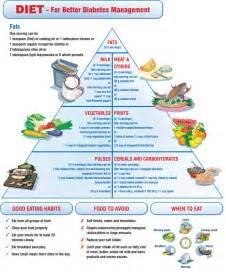 Diabetes Diets Diabetic Food List