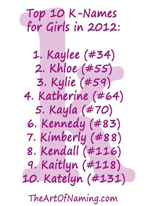 top   names  girls   babynames future
